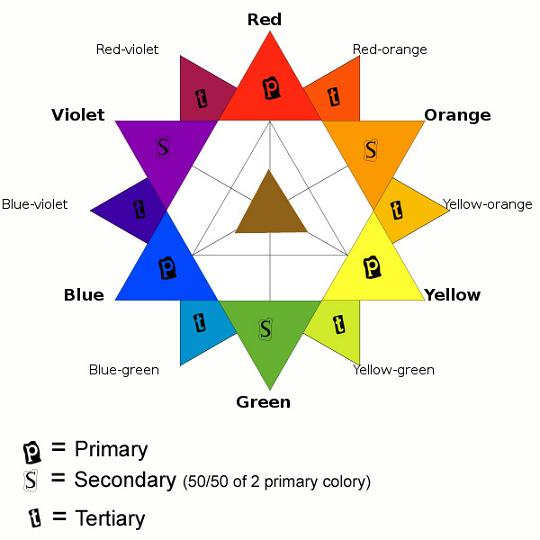 Color Wheel additionally Color Value Scale Worksheet also English ...